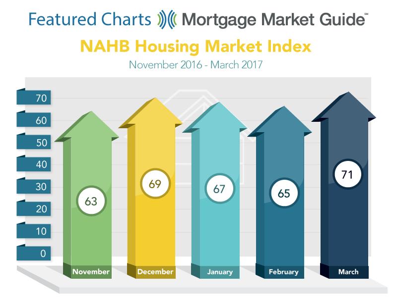 NAHB HOUSING MARKET INDEX: NOVEMBER 2016 – MARCH2017