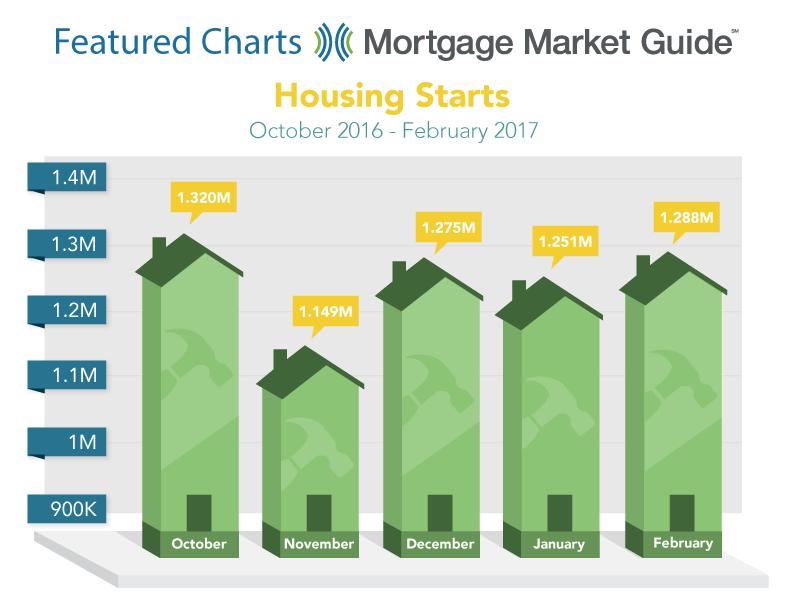 HOUSING STARTS: OCTOBER 2016 – FEBRUARY2017