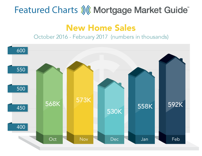 NEW HOME SALES: OCTOBER 2016 – FEBRUARY 2017
