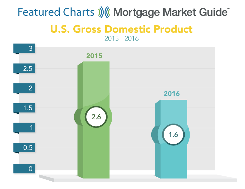 U.S. GROSS DOMESTIC PRODUCT: 2015-2016