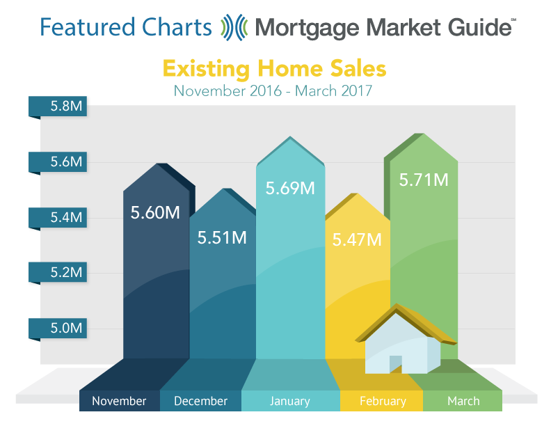 EXISTING HOME SALES: NOVEMBER 2016 – MARCH 2017