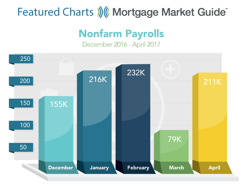 NONFARM PAYROLLS: DECEMBER 2016 – APRIL 2017