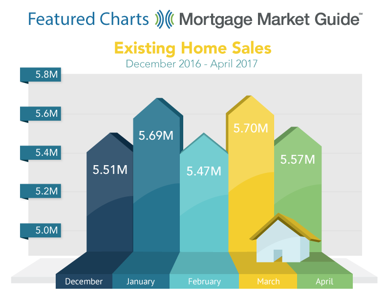 EXISTING HOME SALES: DECEMBER 2016 – APRIL 2017
