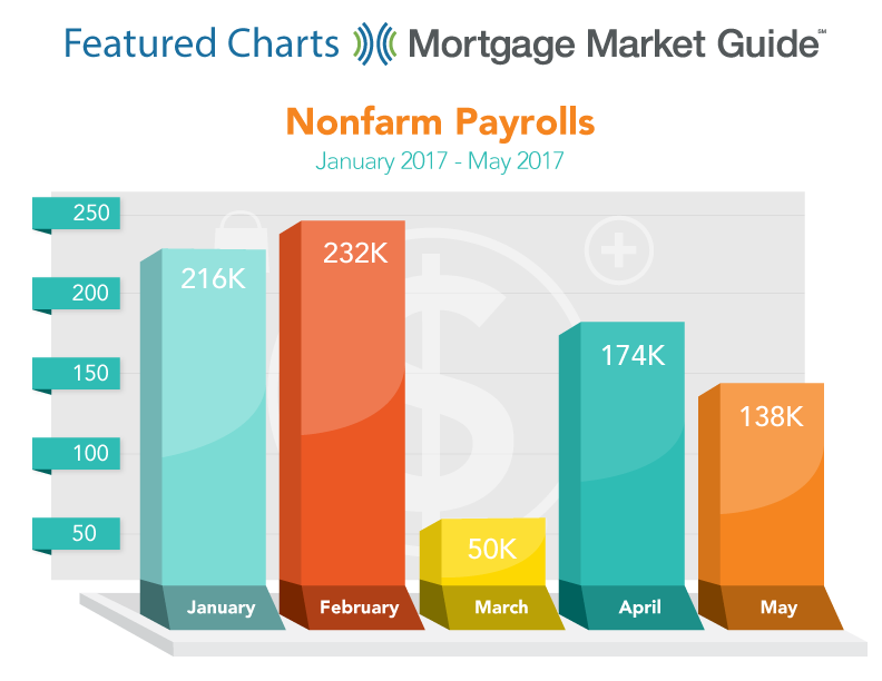 NONFARM PAYROLLS: JANUARY – MAY 2017