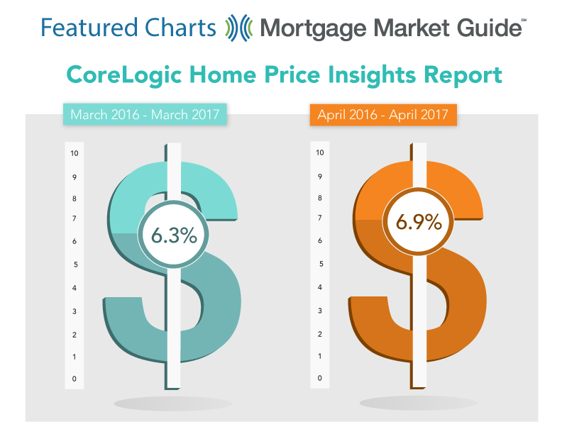 CORELOGIC HOME PRICE INSIGHTS REPORT: 2016 – 2017