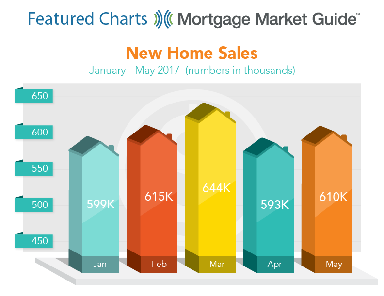 NEW HOME SALES: JANUARY – MAY 2017