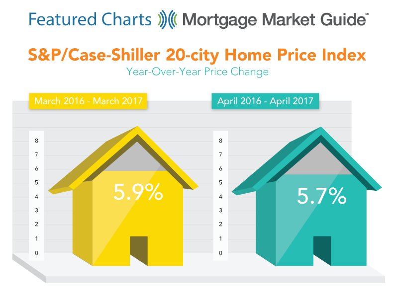 S&P/CASE-SHILLER 20-CITY HOME PRICE INDEX REPORT: YEAR-OVER-YEAR