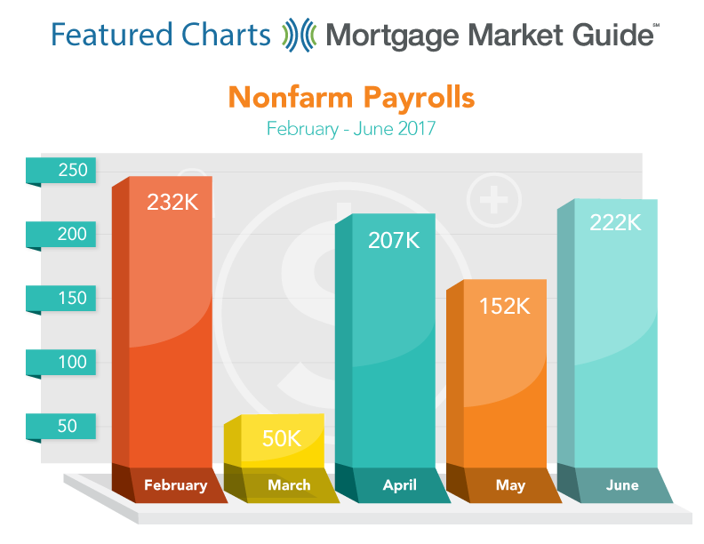 NON FARM PAYROLLS: FEBRUARY – JUNE 2017