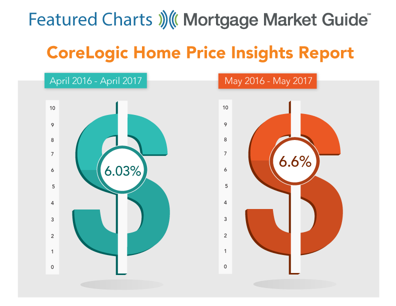 CORELOGIC HOME PRICE INSIGHTS REPORT: APRIL 2016 – MAY 2017