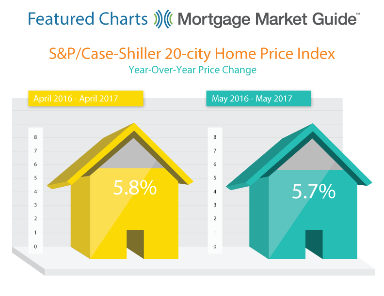 S&P/CASE-SHILLER 20-CITY HOME PRICE INDEX: YEAR-OVER-YEAR PRICE CHANGE