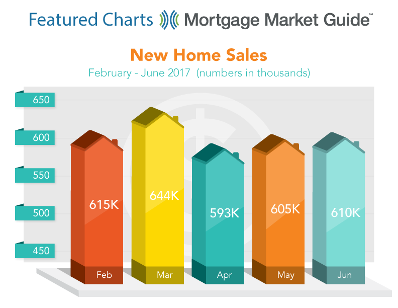 NEW HOME SALES: FEBRUARY – JUNE 2017