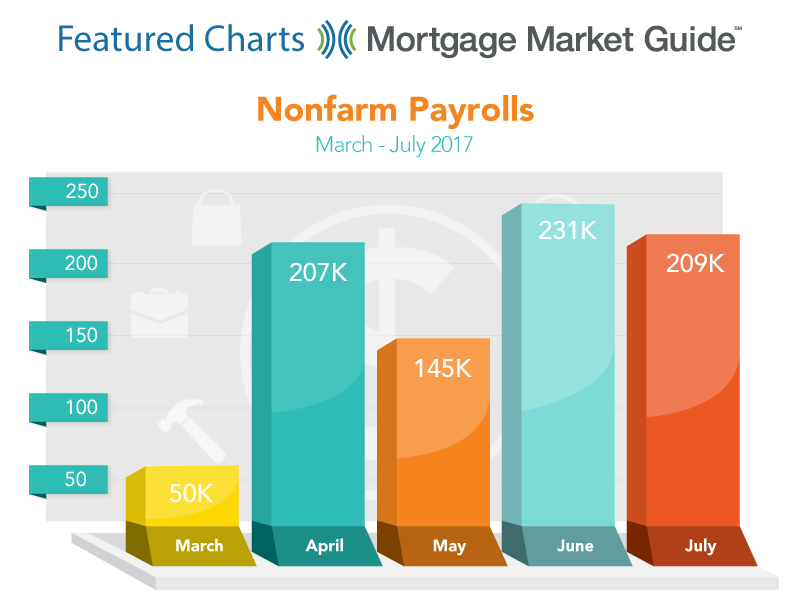 NONFARM PAYROLLS: MARCH – JULY 2017