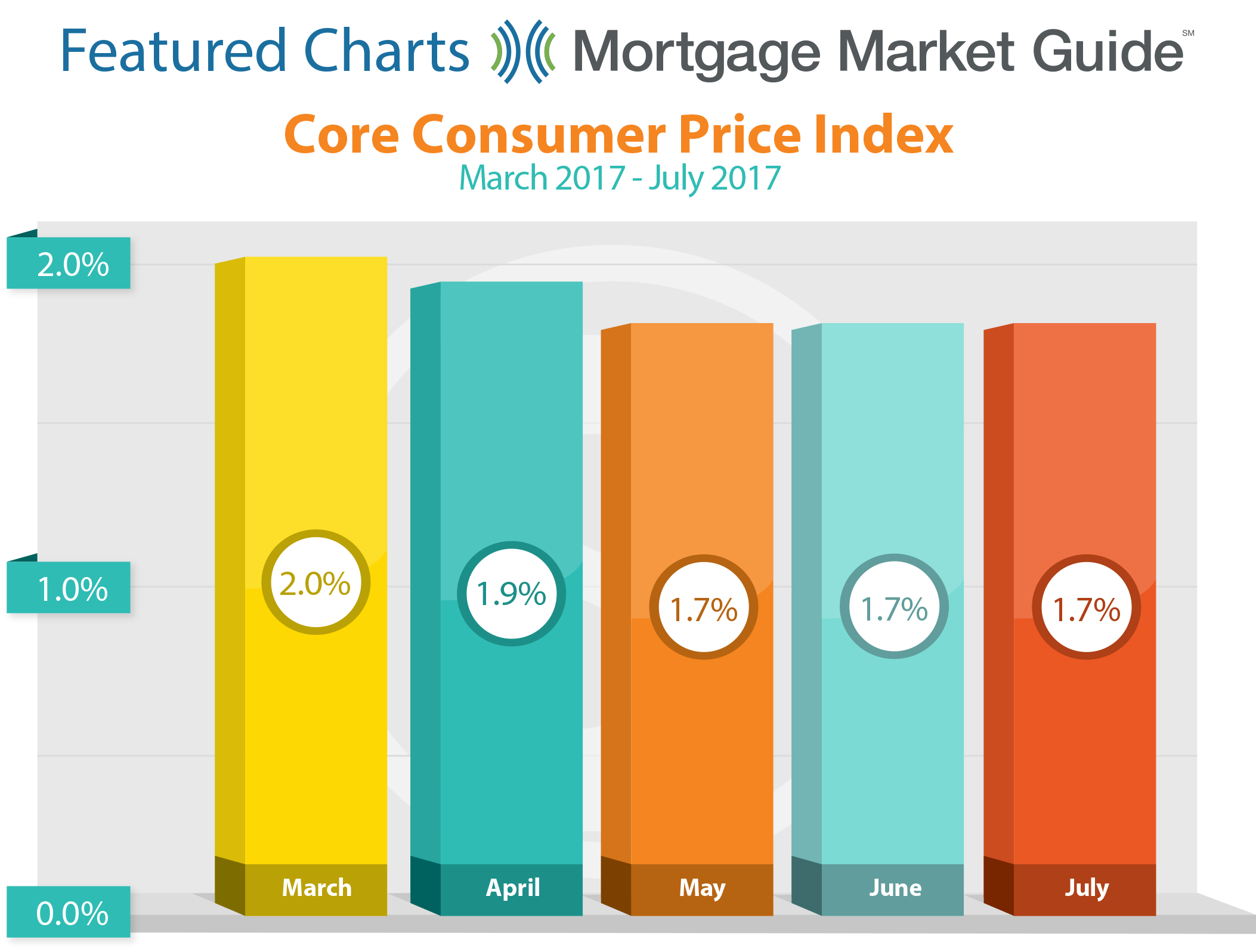 CORE CONSUMER PRICE INDEX: MARCH – JULY 2017
