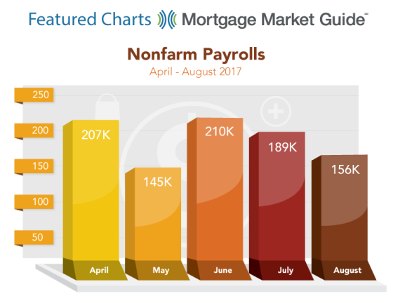 NONFARM PAYROLLS: APRIL – AUGUST 2017